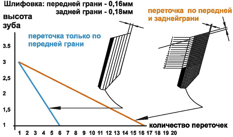 ЧПУ заточка дисковых пил в Краснодаре и Краснодарском крае. Сервисный центр Freud